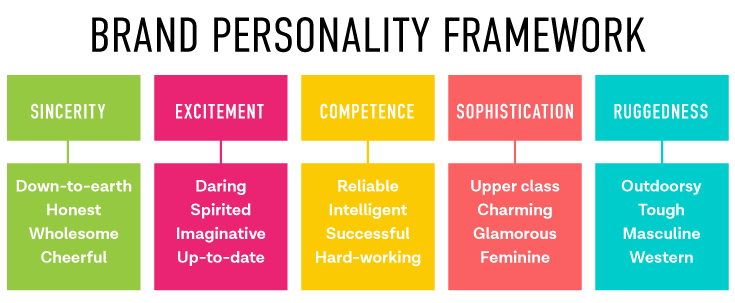 Brand Personality Tips